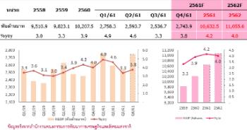 ประมาณการการขยายตัวทางเศรษฐกิจไทย (GDP) ปี 2561 ณ ธันวาคม 2561