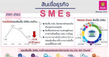 การเติบโตของสินเชื่อ SMEs