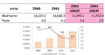 รายงานประมาณการการขยายตัวทางเศรษฐกิจไทย (GDP) ปี 2562 ณ เดือนมิถุนายน