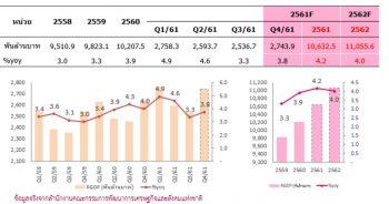 รายงานประมาณการการขยายตัวทางเศรษฐกิจไทย (GDP) ปี 2561 ณ เดือนธันวาคม