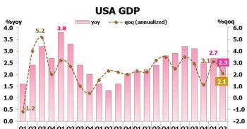 ภาวะเศรษฐกิจ การเงิน และแนวโน้มอัตราดอกเบี้ย ประจำเดือนมิถุนายน – กรกฎาคม 2562