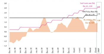 ภาวะเศรษฐกิจ การเงิน และแนวโน้มอัตราดอกเบี้ย ประจำเดือนพฤษภาคม - มิถุนายน 2562